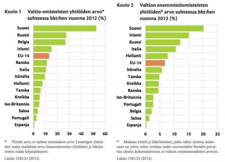 Valtio omistusosuudet eri maissa