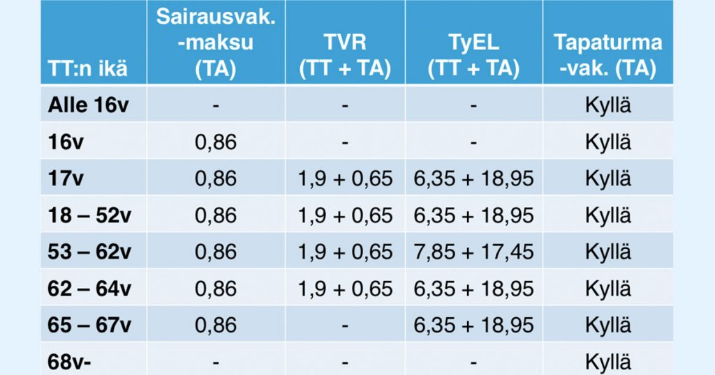 Palkanmaksu parametrit Suomessa