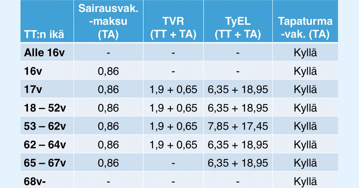 Palkanmaksun parametrit Suomessa
