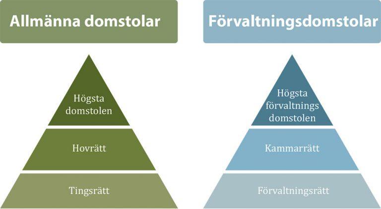 Ruotsi_oikeuslaitos_InformationSverige.se