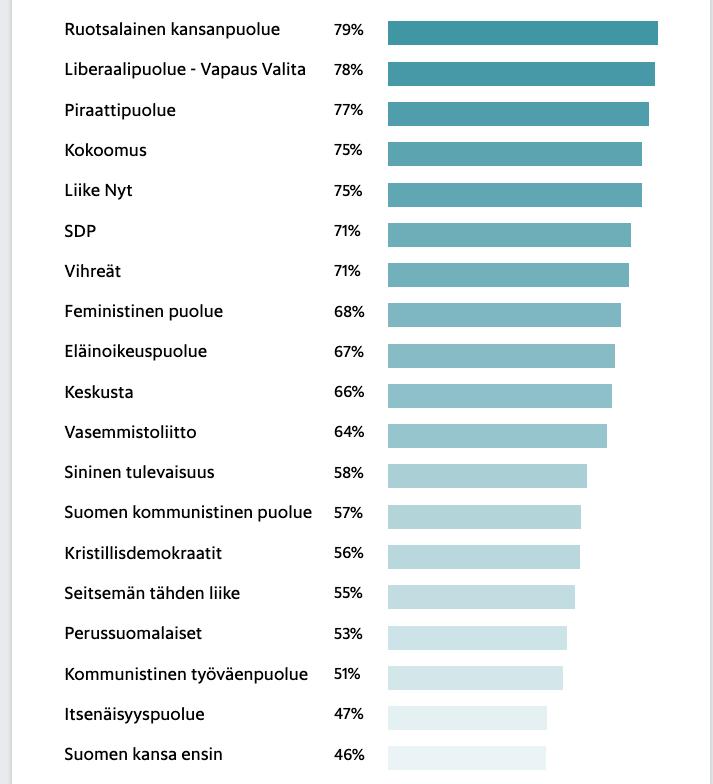 Helsingin-Sanomat-vaalikone-puolueet