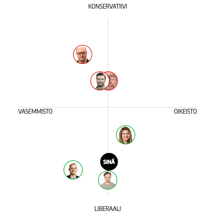 Iltalehti-nelikentta-vaalit-puolueet