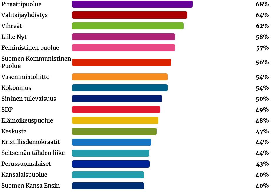 Keskisuomalain-vaalikone-puolueet