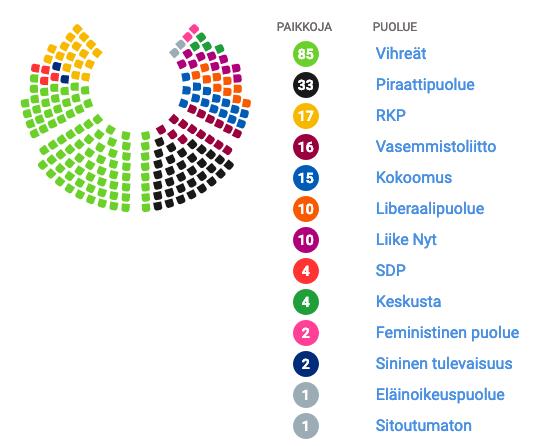 YLE-vaalikone_2019-parlamentti minulle